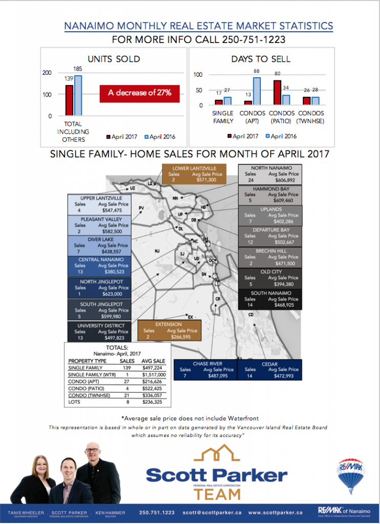 Nanaimo Real Estate monthly Market StatisticsforMarch 2017